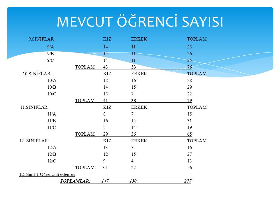 MEVCUT ÖĞRENCİ SAYISI 9.SINIFLAR KIZ ERKEK TOPLAM 9/A 14 11 25