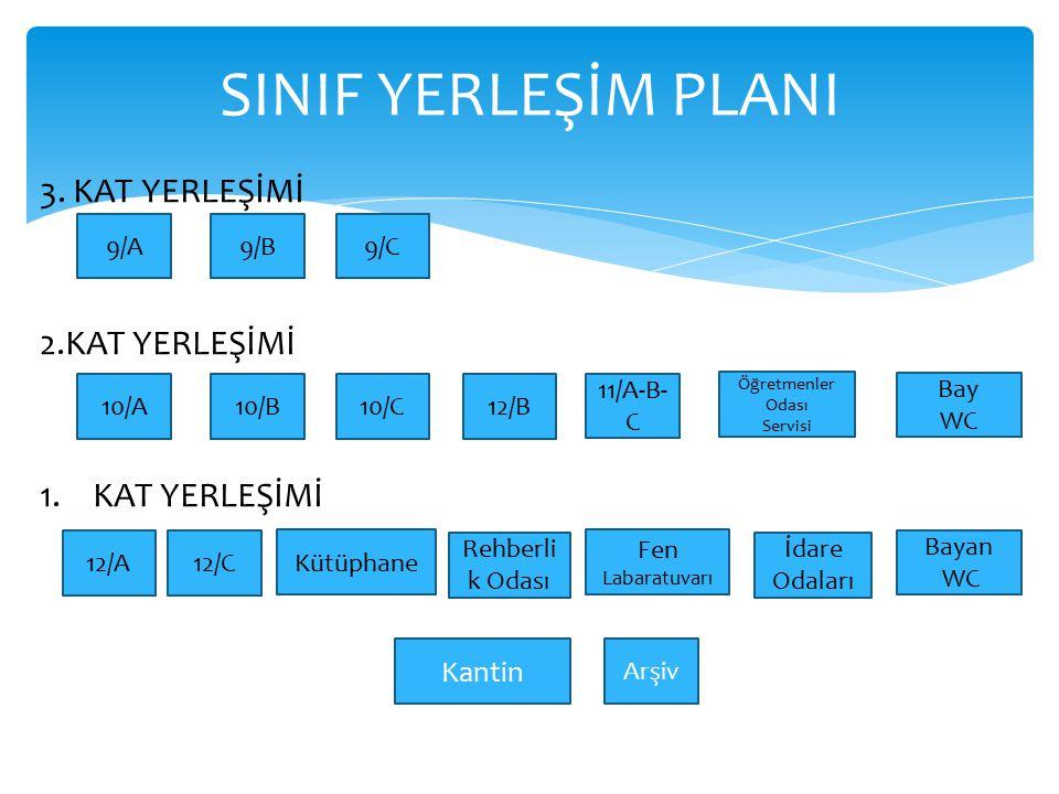 SINIF YERLEŞİM PLANI 3. KAT YERLEŞİMİ 2.KAT YERLEŞİMİ KAT YERLEŞİMİ