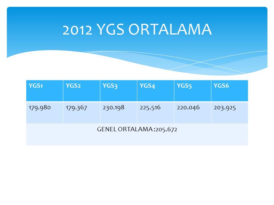 2012 YGS ORTALAMA YGS1 YGS2 YGS3 YGS4 YGS5 YGS6 179.980 179.367