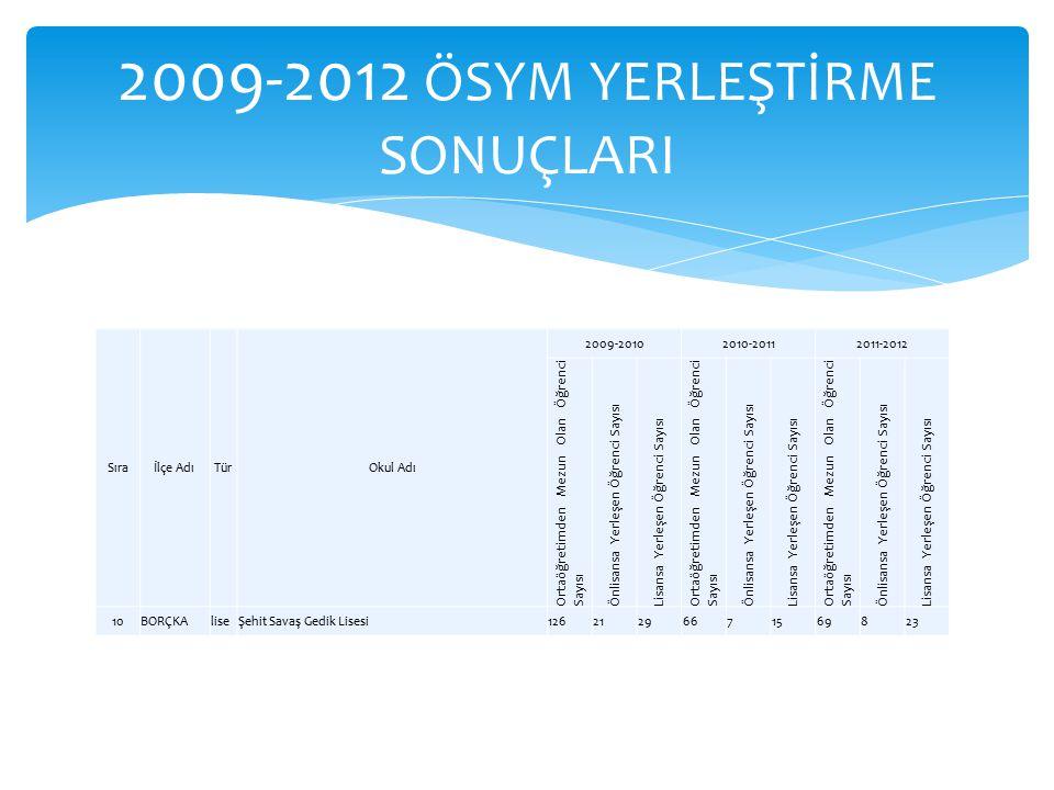 2009-2012 ÖSYM YERLEŞTİRME SONUÇLARI