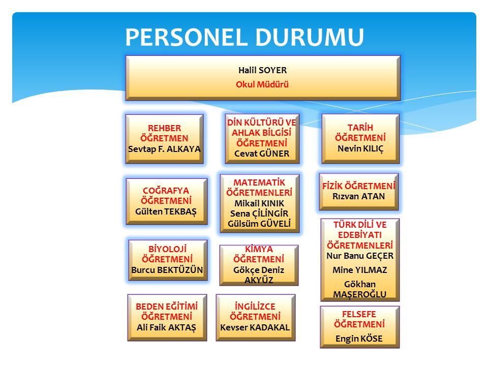 PERSONEL DURUMU Halil SOYER Okul Müdürü