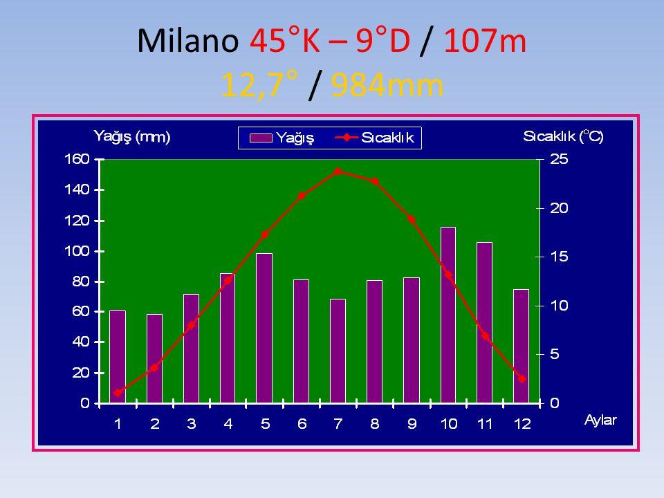 Milano 45°K – 9°D / 107m 12,7° / 984mm