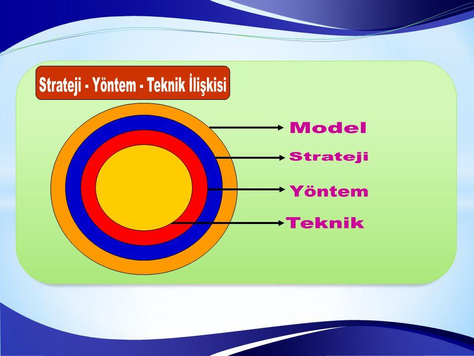 Strateji - Yöntem - Teknik İlişkisi