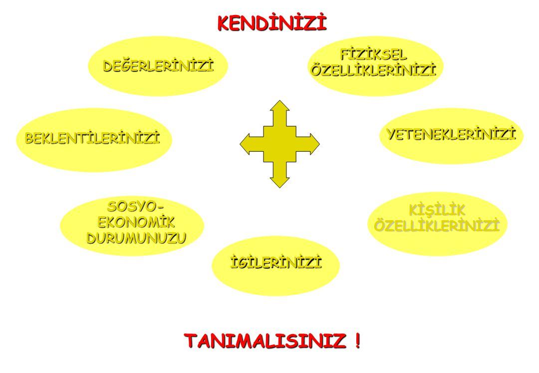 KENDİNİZİ TANIMALISINIZ !