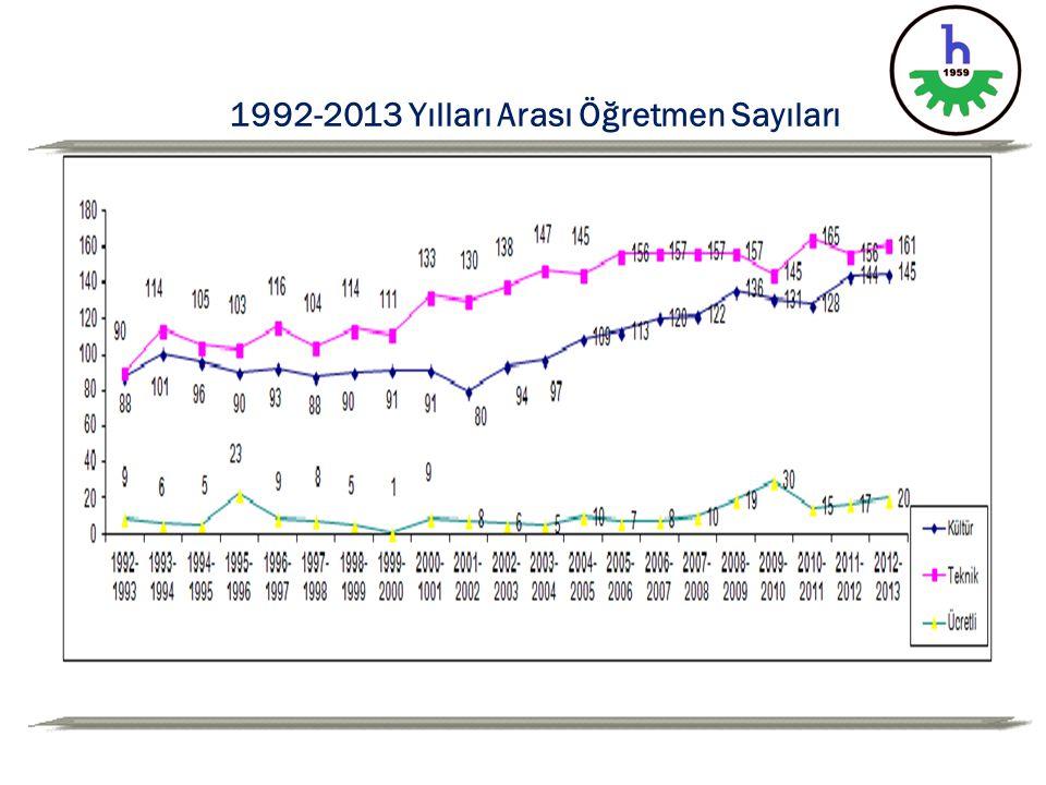 1992-2013 Yılları Arası Öğretmen Sayıları