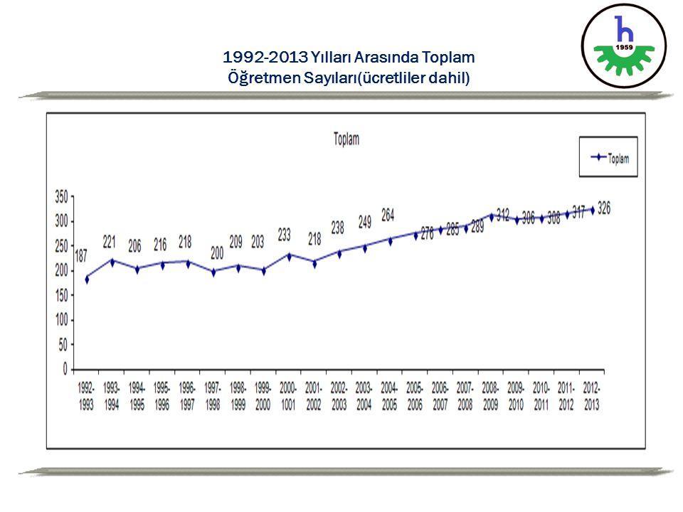 1992-2013 Yılları Arasında Toplam Öğretmen Sayıları(ücretliler dahil)