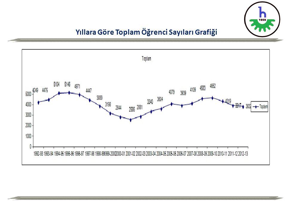 Yıllara Göre Toplam Öğrenci Sayıları Grafiği
