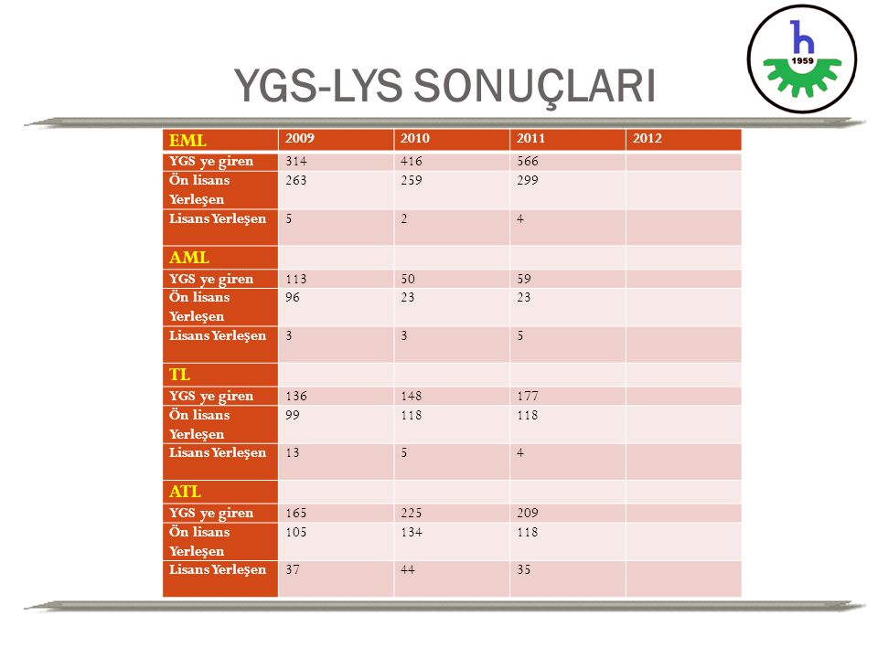 YGS-LYS SONUÇLARI EML AML TL ATL 2009 2010 2011 2012 YGS ye giren 314