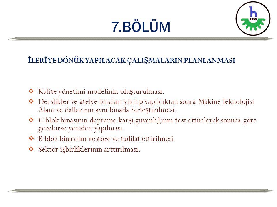 7.BÖLÜM Kalite yönetimi modelinin oluşturulması.