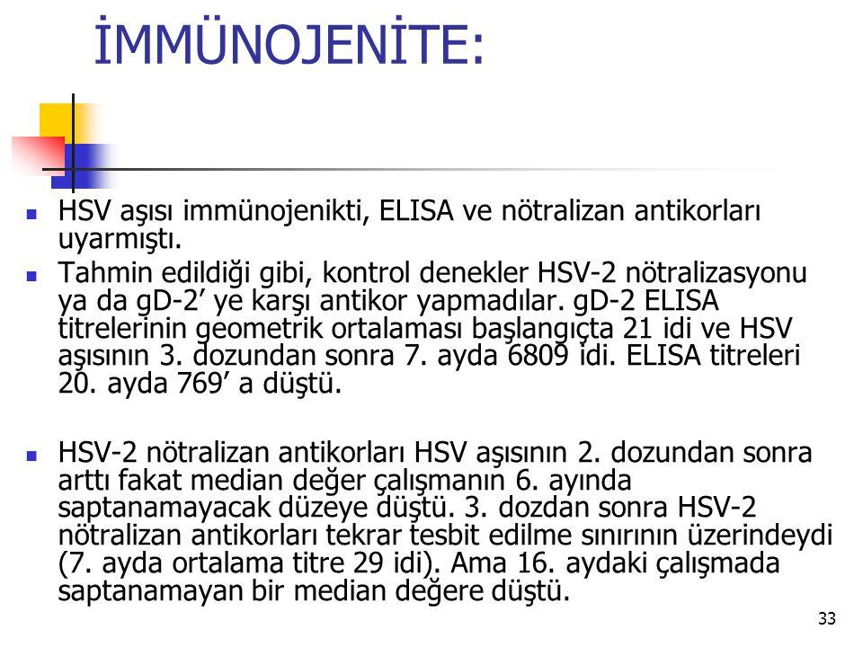 İMMÜNOJENİTE: HSV aşısı immünojenikti, ELISA ve nötralizan antikorları uyarmıştı.