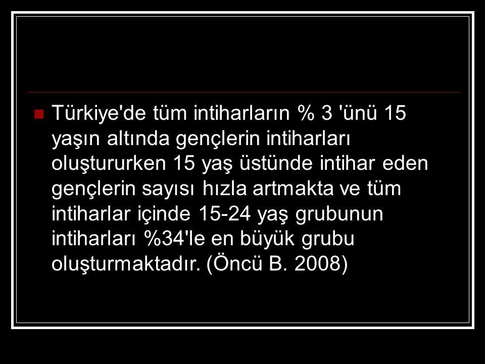 Türkiye de tüm intiharların % 3 ünü 15 yaşın altında gençlerin intiharları oluştururken 15 yaş üstünde intihar eden gençlerin sayısı hızla artmakta ve tüm intiharlar içinde 15-24 yaş grubunun intiharları %34 le en büyük grubu oluşturmaktadır.