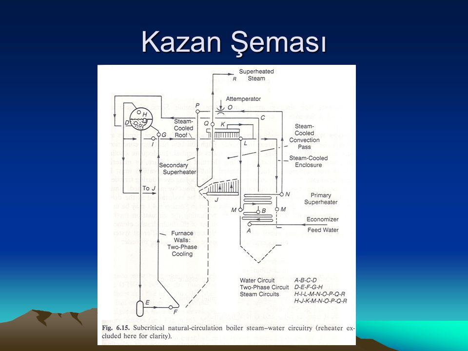 Kazan Şeması