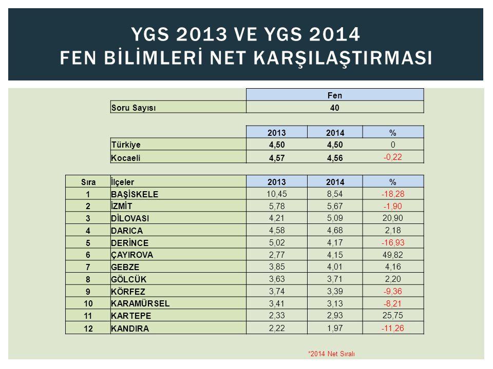 YGS 2013 Ve YGS 2014 FEN BİLİMLERİ NET KARŞILAŞTIRMASI