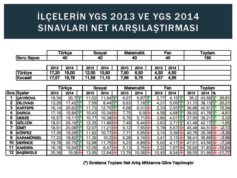 İLÇELERİN YGS 2013 Ve YGS 2014 SINAVLARI NET KARŞILAŞTIRMASI