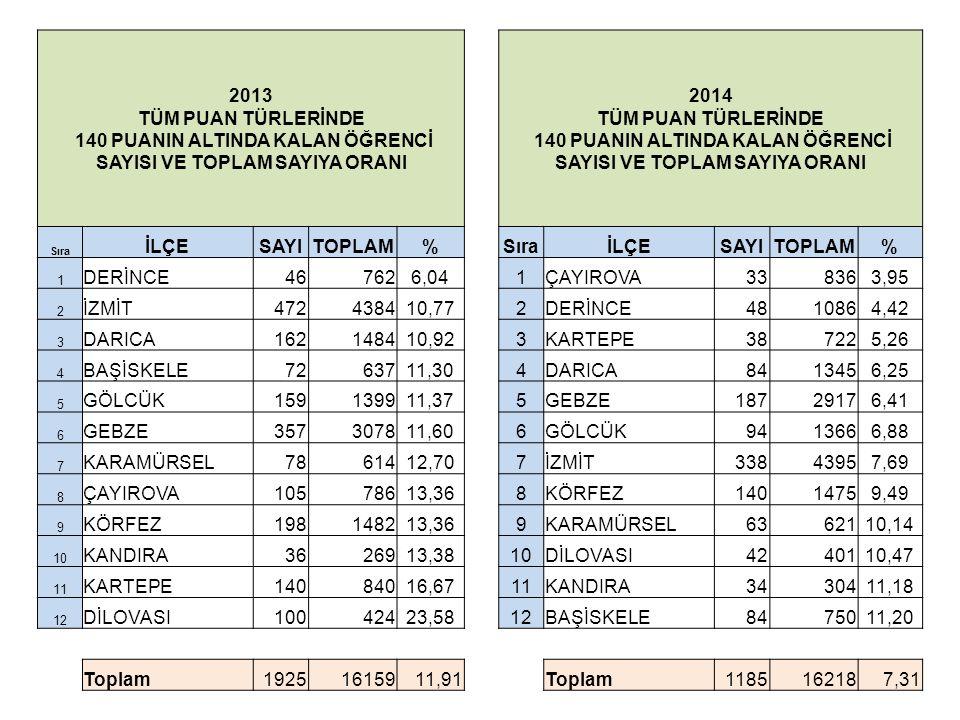 2013 TÜM PUAN TÜRLERİNDE 140 PUANIN ALTINDA KALAN ÖĞRENCİ SAYISI VE TOPLAM SAYIYA ORANI