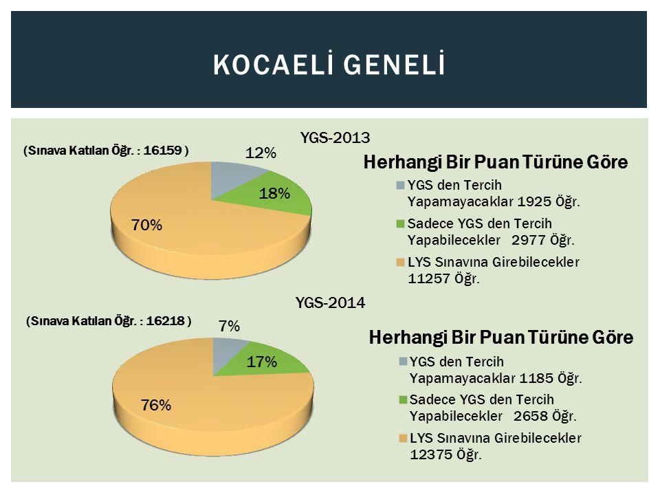 Kocaelİ Genelİ YGS-2013 YGS-2014