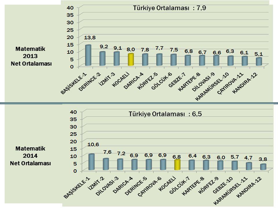 Türkiye Ortalaması : 7,9 Türkiye Ortalaması : 6,5 Matematik 2013