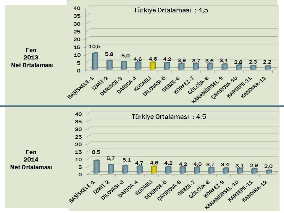 Türkiye Ortalaması : 4,5 Türkiye Ortalaması : 4,5 Fen 2013