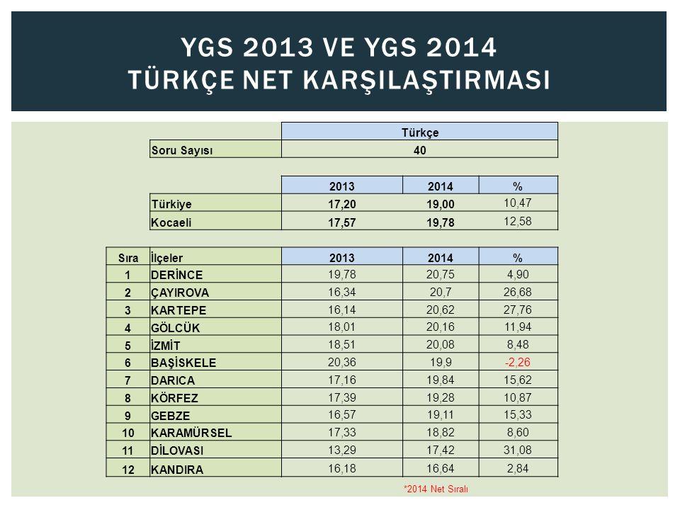 YGS 2013 Ve YGS 2014 TÜRKÇE NET KARŞILAŞTIRMASI