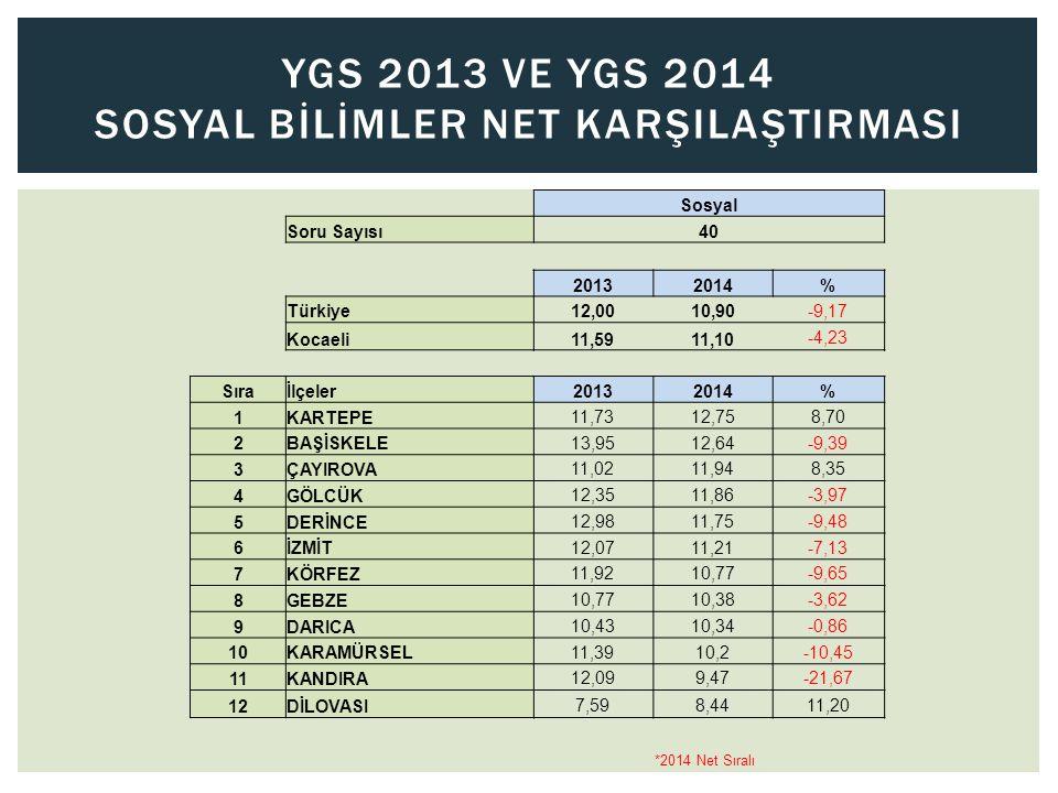 YGS 2013 Ve YGS 2014 SOSYAL BİLİMLER NET KARŞILAŞTIRMASI