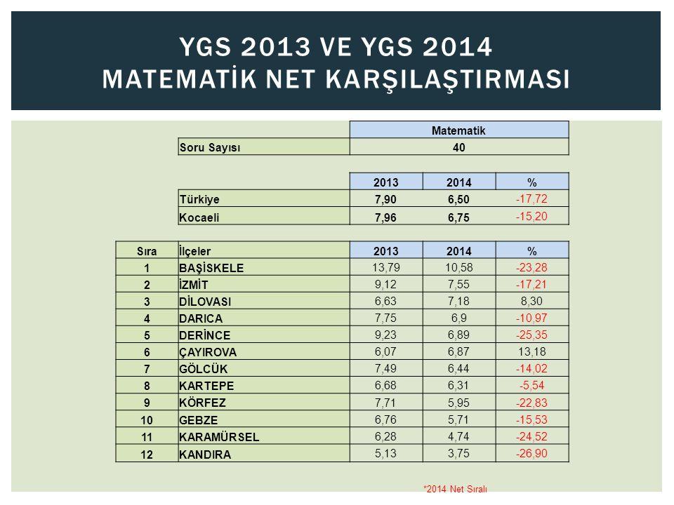 YGS 2013 Ve YGS 2014 MATEMATİK NET KARŞILAŞTIRMASI