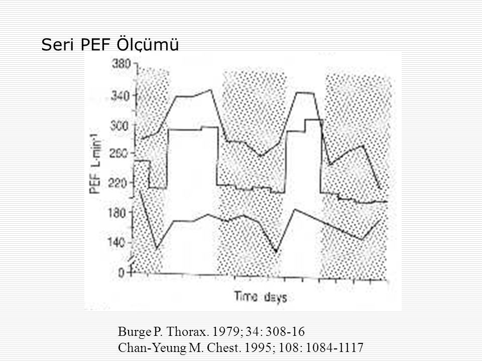 Seri PEF Ölçümü Burge P. Thorax. 1979; 34: 308-16