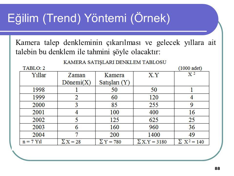Eğilim (Trend) Yöntemi (Örnek)