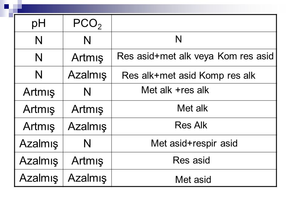 pH PCO2 N Artmış Azalmış N Res asid+met alk veya Kom res asid