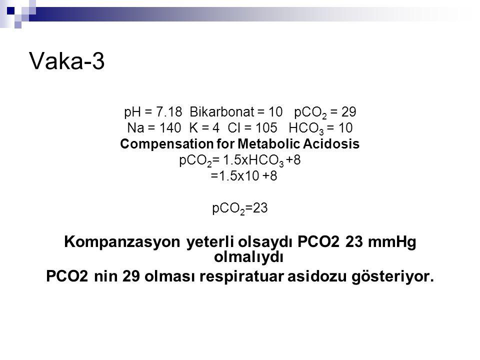 Vaka-3 Kompanzasyon yeterli olsaydı PCO2 23 mmHg olmalıydı