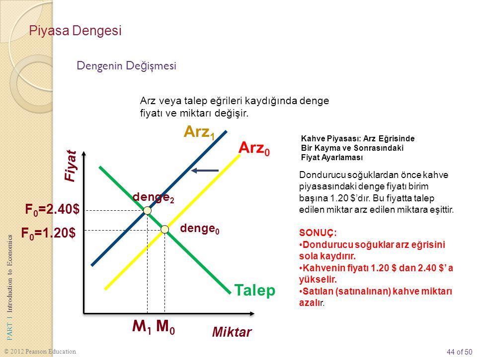 Arz1 Arz0 M1 Talep M0 Piyasa Dengesi Fiyat F0=2.40$ F0=1.20$ Miktar