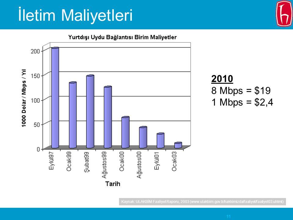 İletim Maliyetleri 2010 8 Mbps = $19 1 Mbps = $2,4