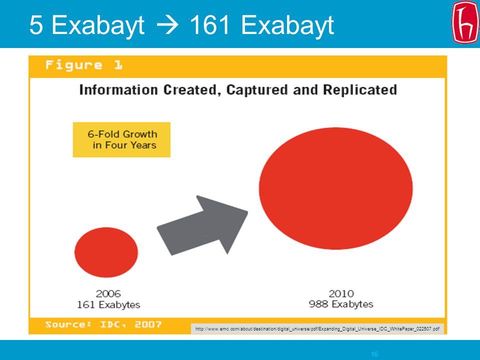 5 Exabayt  161 Exabayt 161 Exabayt ne kadar eder
