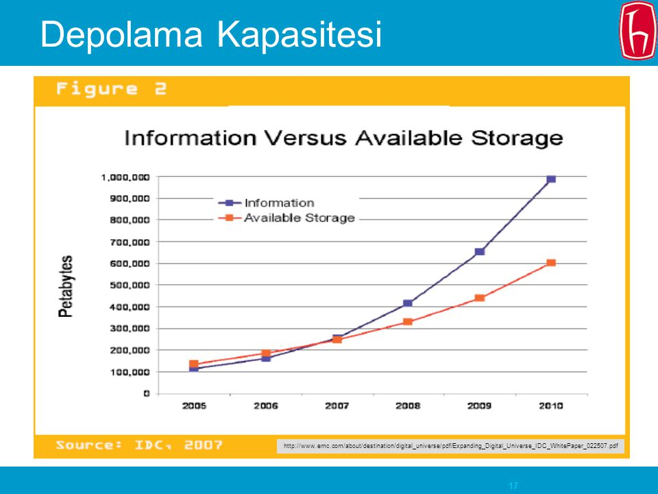 Depolama Kapasitesi IDC estimates that in 2006, just the email traffic from one. person to another – i.e., excluding spam – accounted for 6.