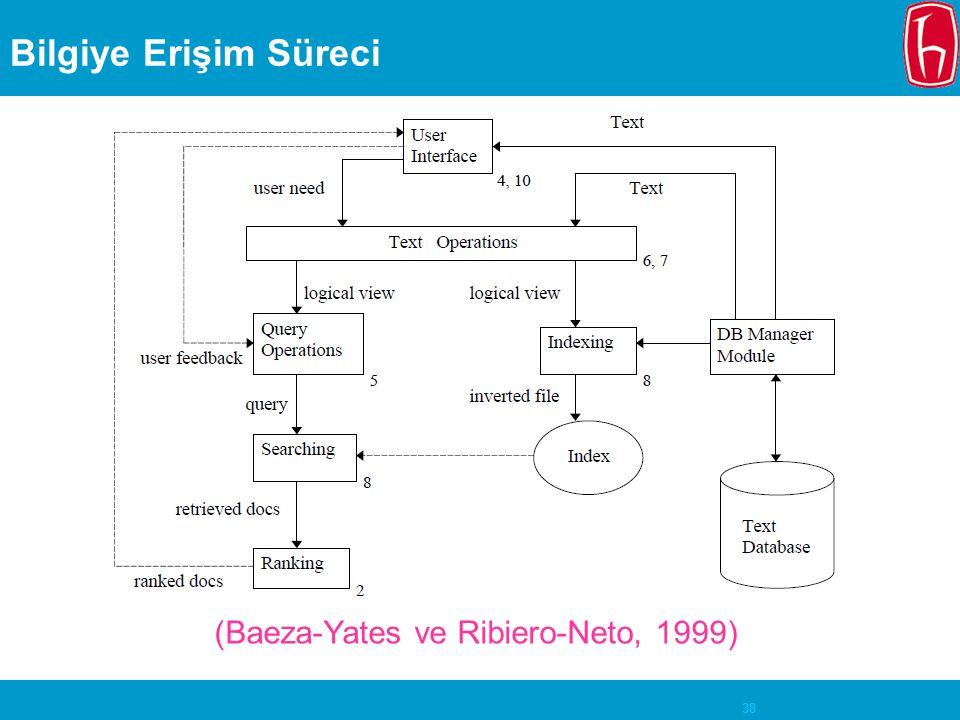 (Baeza-Yates ve Ribiero-Neto, 1999)