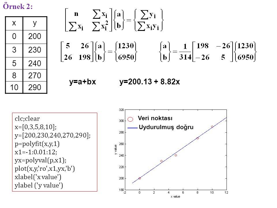 Örnek 2: x. y. 200. 3. 230. 5. 240. 8. 270. 10. 290. y=a+bx. y=200.13 + 8.82x. clc;clear.