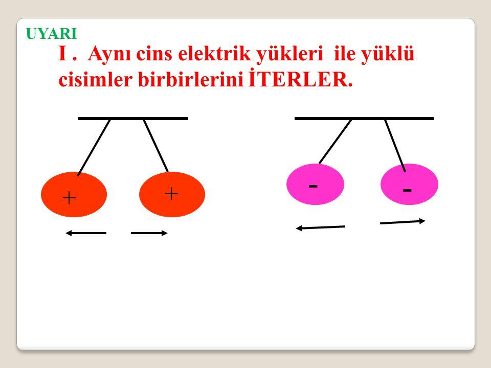 UYARI I . Aynı cins elektrik yükleri ile yüklü cisimler birbirlerini İTERLER. - - + +