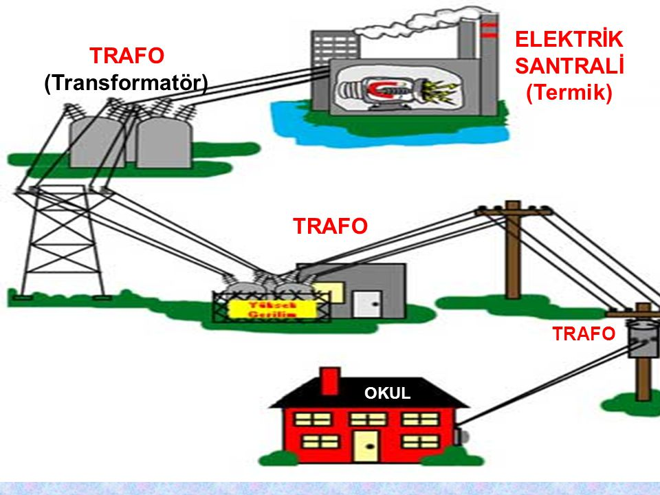 ELEKTRİK SANTRALİ (Termik) TRAFO (Transformatör)