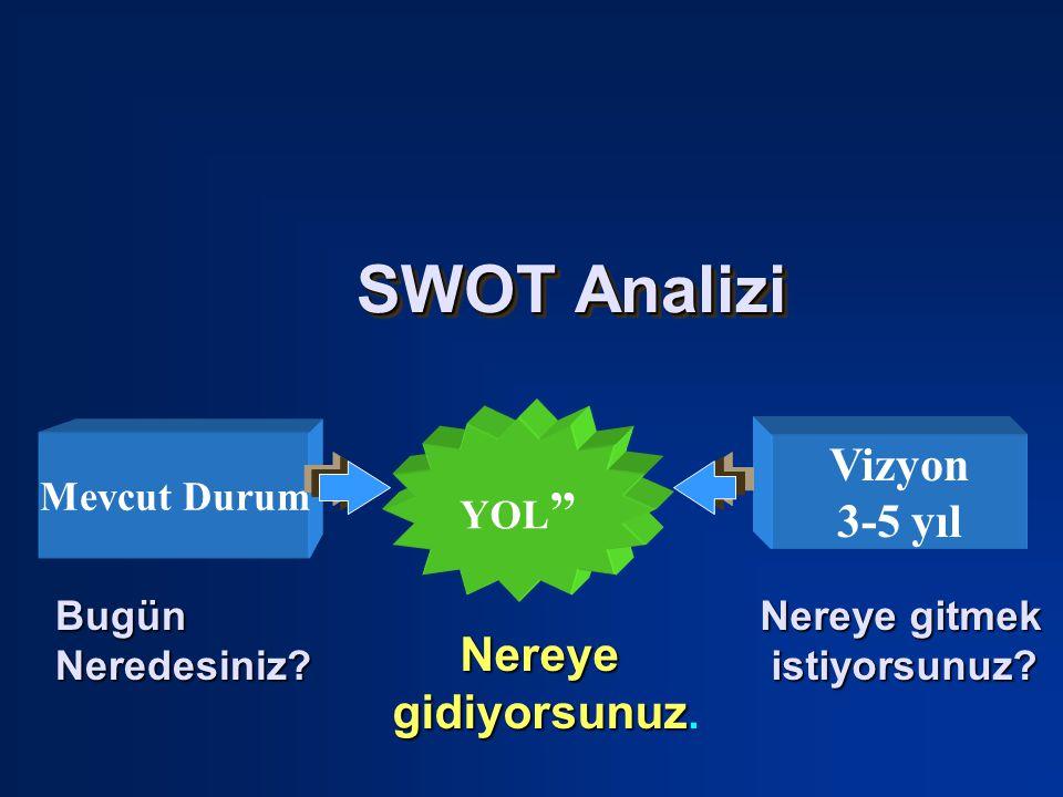 SWOT Analizi Vizyon 3-5 yıl Nereye gidiyorsunuz. YOL Mevcut Durum