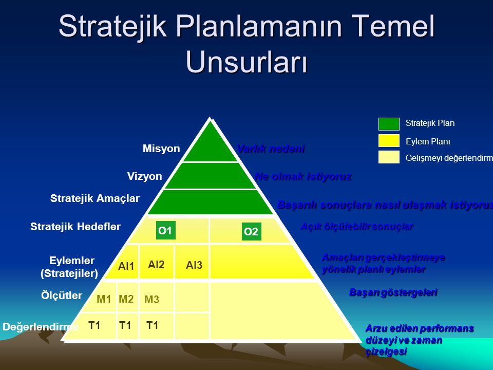 Stratejik Planlamanın Temel Unsurları