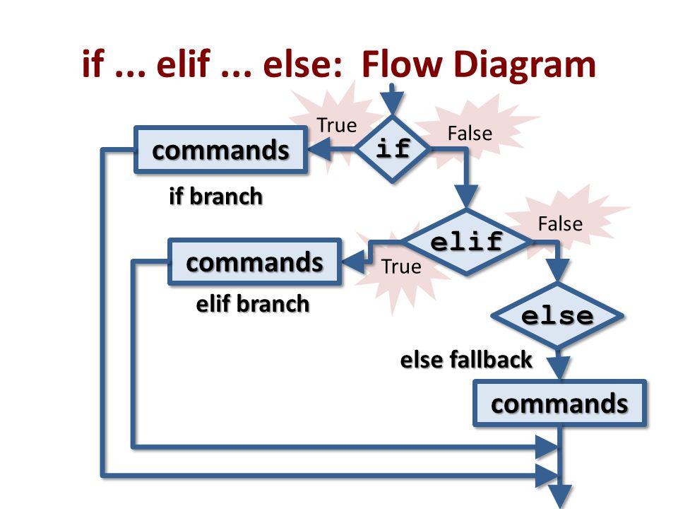 if ... elif ... else: Flow Diagram