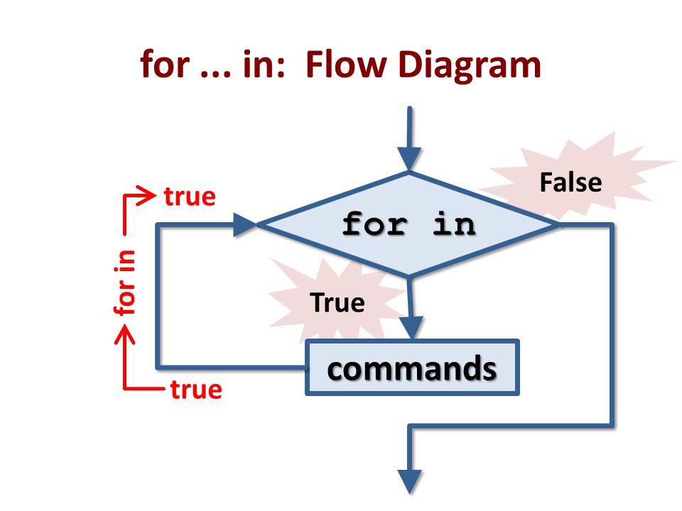 for ... in: Flow Diagram False for in true for in True commands