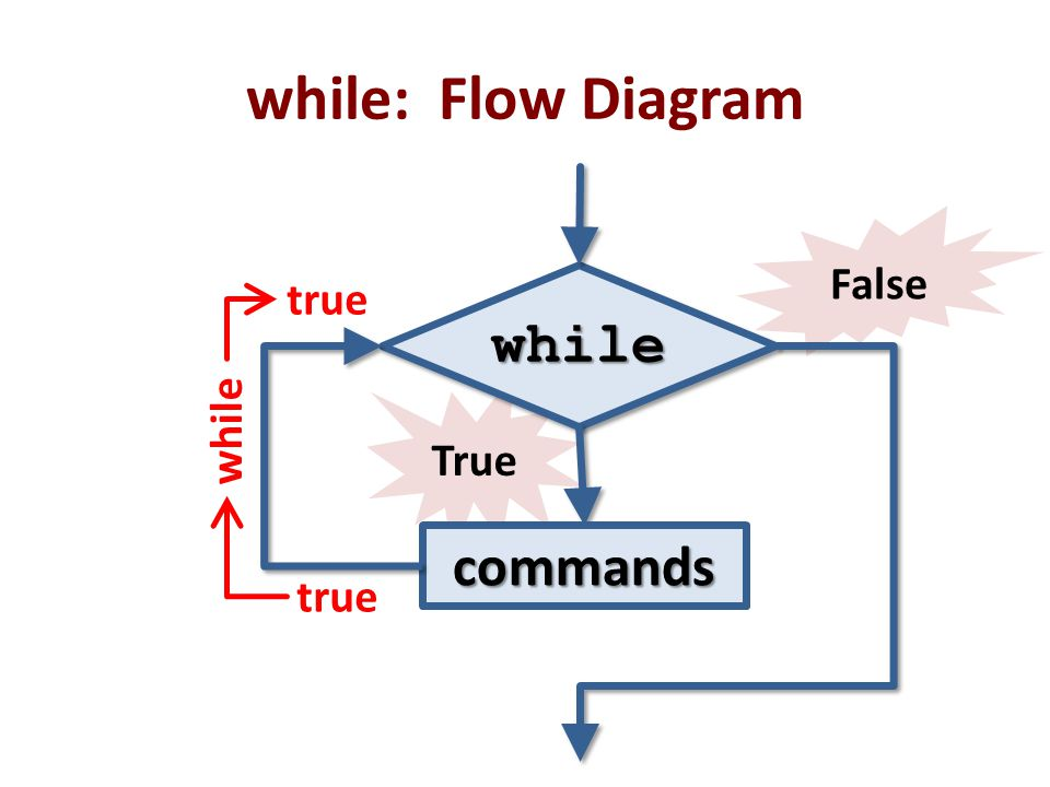 while: Flow Diagram False while true while True commands