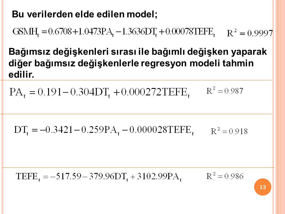 Bu verilerden elde edilen model;