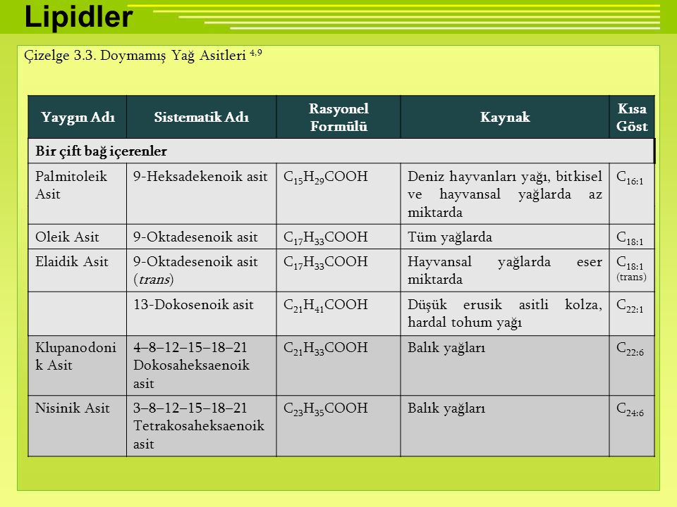 Lipidler Çizelge 3.3. Doymamış Yağ Asitleri 4,9 Yaygın Adı