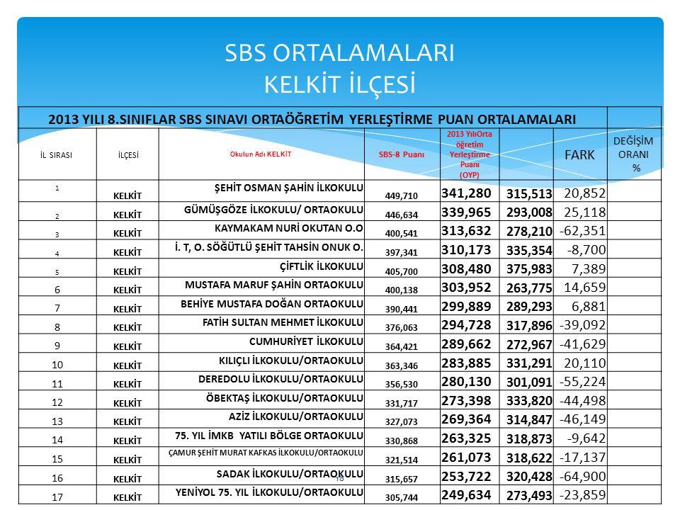 SBS ORTALAMALARI KELKİT İLÇESİ