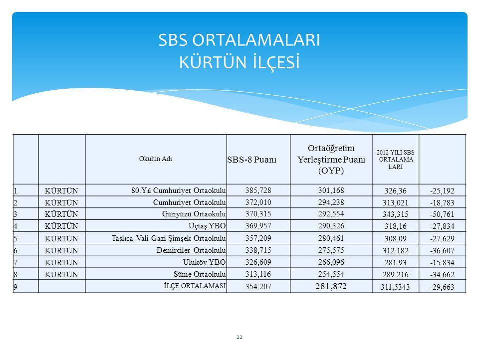 SBS ORTALAMALARI KÜRTÜN İLÇESİ