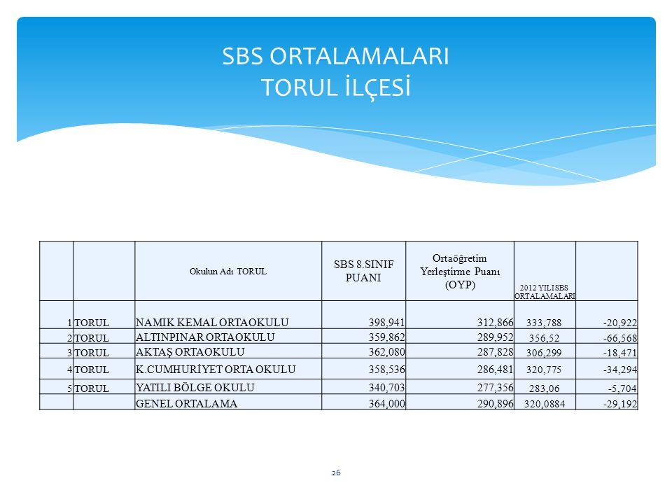 SBS ORTALAMALARI TORUL İLÇESİ