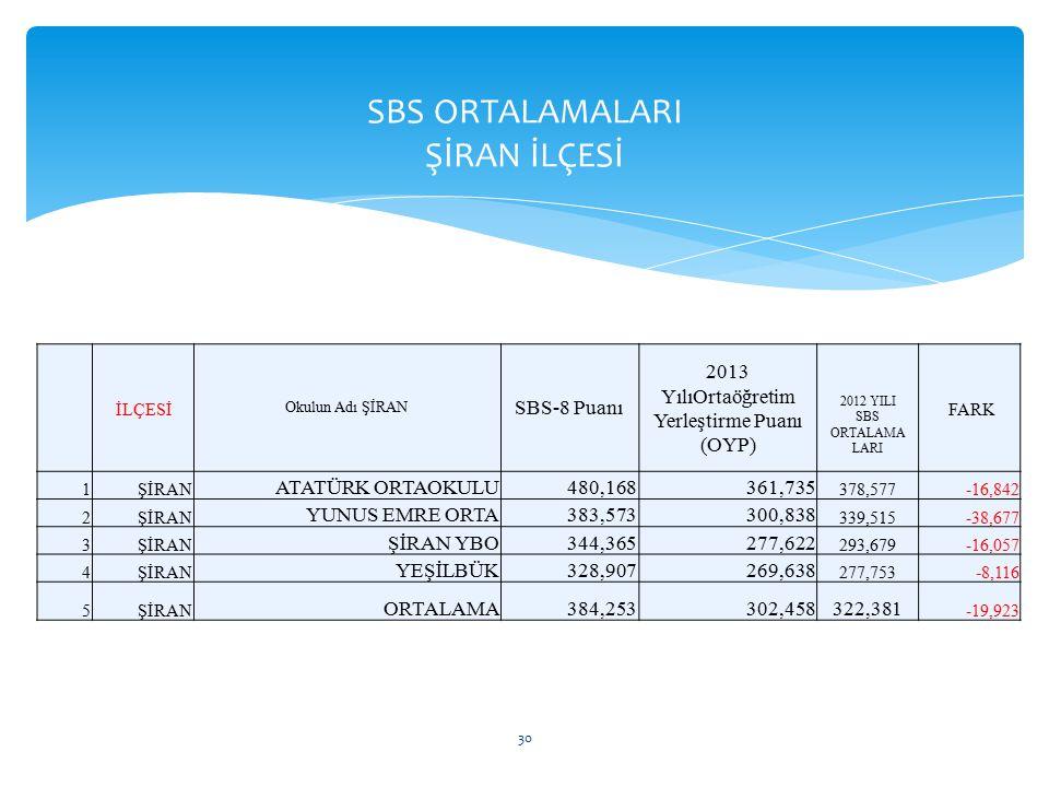 SBS ORTALAMALARI ŞİRAN İLÇESİ