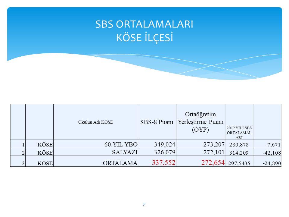 SBS ORTALAMALARI KÖSE İLÇESİ