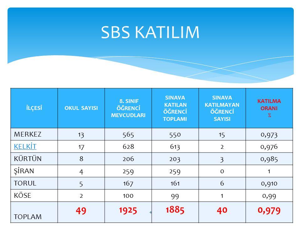 SBS KATILIM 49 1925 1885 40 0,979 MERKEZ 13 565 550 15 0,973 KELKİT 17